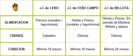 Clasificacion Jamon Iberico